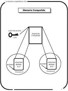La memoria compartida en Unix Memoria Compartida Llave