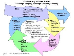 Community Action Model Creating Change by Building Community