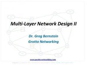 MultiLayer Network Design II B Dr Greg Bernstein