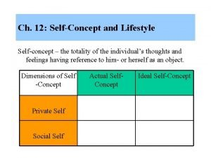 Ch 12 SelfConcept and Lifestyle Selfconcept the totality