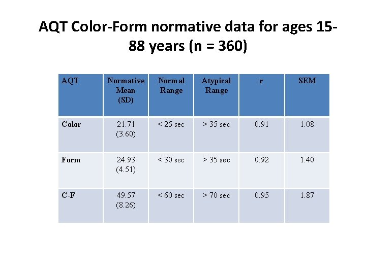 AQT ColorForm normative data for ages 1588 years
