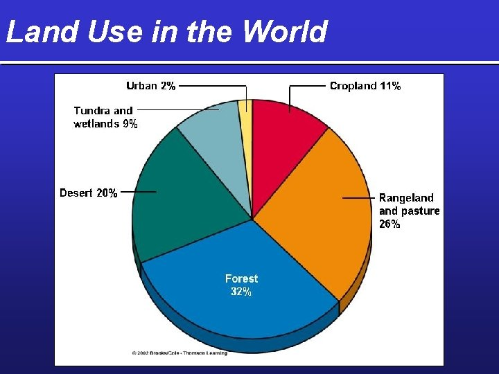 Land Use in the World Land Use in