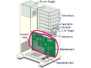MOTHERBOARD MOTHERBOARD n holds the processor memory and