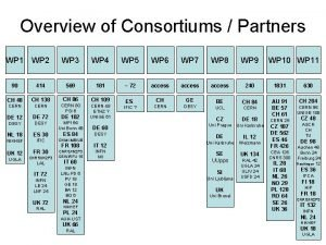 Overview of Consortiums Partners WP 1 WP 2