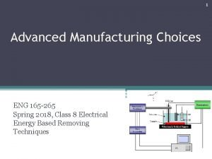 1 Advanced Manufacturing Choices ENG 165 265 Spring