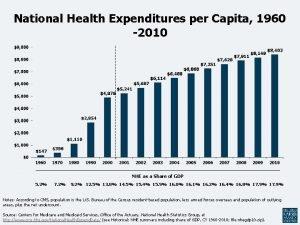 National Health Expenditures per Capita 1960 2010 NHE