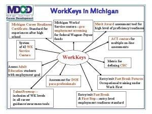 Work Keys in Michigan Works Merit Award assessment