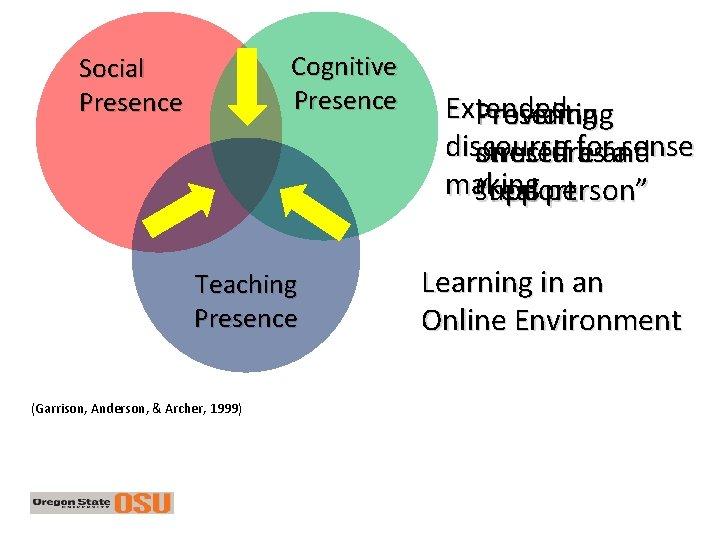 Cognitive Presence Social Presence Teaching Presence Garrison Anderson