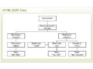 HTML DOM Document Object Model HTML DOM predstavlja