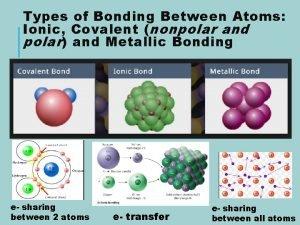 Types of Bonding Between Atoms Ionic Covalent nonpolar