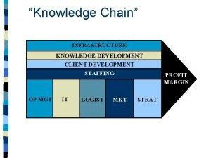 Knowledge Chain INFRASTRUCTURE KNOWLEDGE DEVELOPMENT CLIENT DEVELOPMENT STAFFING
