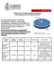 FORTAFIN 2017 Fondo para el Fortalecimiento Financiero Ciclo