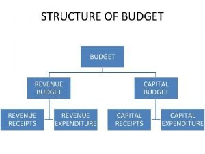 STRUCTURE OF BUDGET REVENUE RECEIPTS REVENUE EXPENDITURE CAPITAL