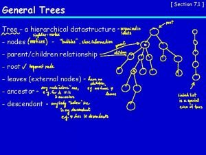 General Trees Tree a hierarchical datastructure nodes parentchildren