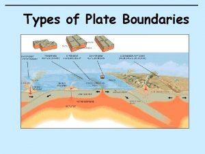 Types of Plate Boundaries There are four types
