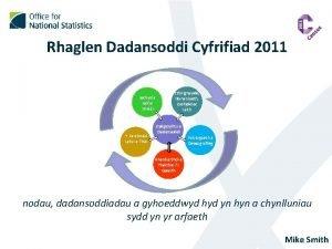Rhaglen Dadansoddi Cyfrifiad 2011 Iechyd a Gofal Didl