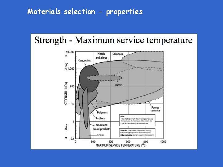 Materials selection properties Materials selection properties Materials selection