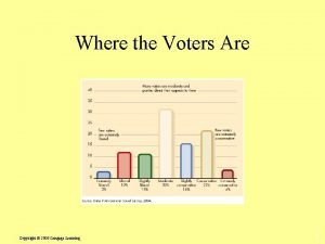 Where the Voters Are Copyright 2009 Cengage Learning