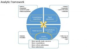 Analytic Framework Industry Respondent GATTWTO article Political negotiations