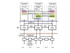 XMLP Node acting as initial sender XMLP Node