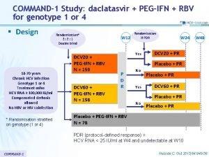 COMMAND1 Study daclatasvir PEGIFN RBV for genotype 1