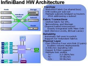 Infini Band HW Architecture Infini Band Unified Fabric