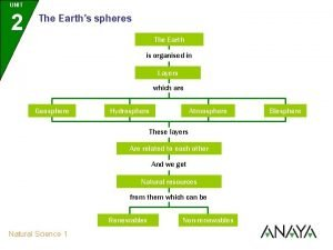 UNIT 2 The Earths spheres The Earth is