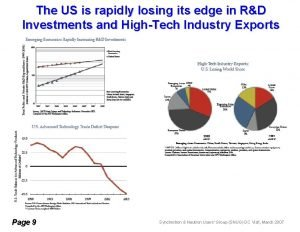 The US is rapidly losing its edge in