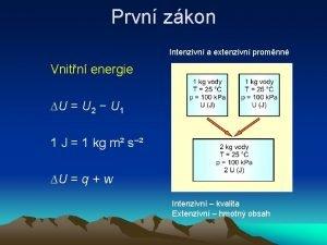 Prvn zkon Intenzivn a extenzivn promnn Vnitn energie