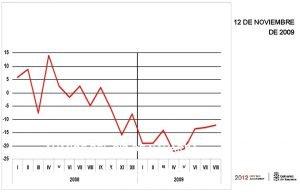 12 DE NOVIEMBRE DE 2009 AVANCE DEL PIB