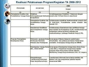 Realisasi Pelaksanaan ProgramKegiatan TA 2008 2012 2008 PROGRAM