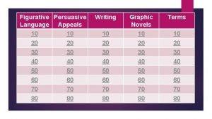 Figurative Persuasive Language Appeals 10 10 Writing Terms