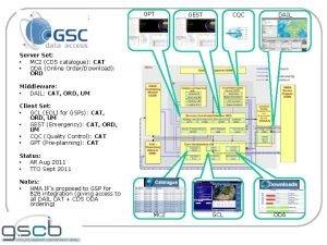 GSCDA GPT CQC GEST DAIL Server Set MC
