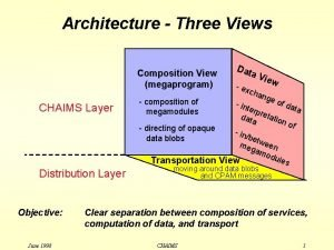 Architecture Three Views Composition View megaprogram CHAIMS Layer