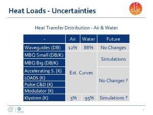 Heat Loads Uncertainties Heat Transfer Distribution Air Water