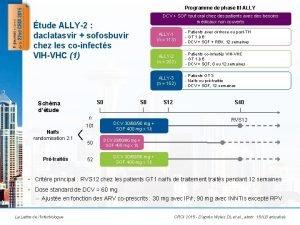 Programme de phase III ALLY DCV SOF tout