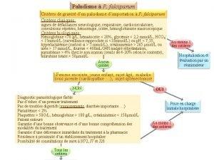 Paludisme P falciparum Critres de gravit dun paludisme