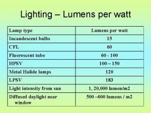 Lighting Lumens per watt Lamp type Lumens per