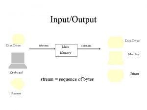 InputOutput Disk Drive istream Main ostream Memory Keyboard