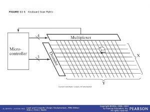 FIGURE 11 1 Keyboard Scan Matrix Logic and