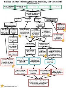Process Map for Handling Inquiries Incidents and Complaints