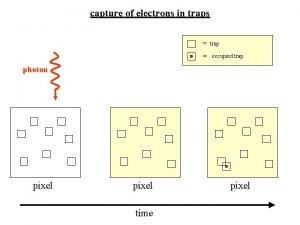 capture of electrons in traps trap occupied trap