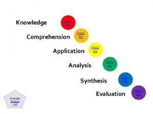 Knowledge Press me Comprehension Press me Application Analysis