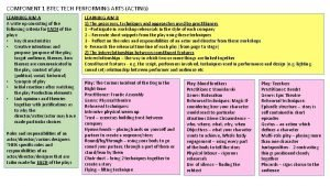 COMPONENT 1 BTEC TECH PERFORMING ARTS ACTING LEARNING