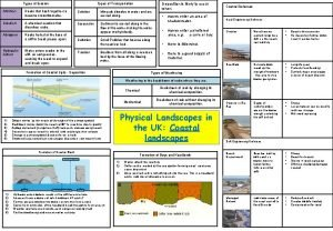 Types of Erosion Attrition Types of Transportation Rocks