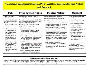 Procedural Safeguards Notice Prior Written Notice Meeting Notice