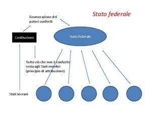 Stato federale Enumerazione dei poteri conferiti Costituzione Stato