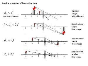 Imaging properties of Converging Lens Inside the lens