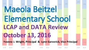 Maeola Beitzel Elementary School LCAP and DATA Review