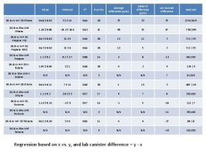 Slope Intercept R 2 points Average difference pptv